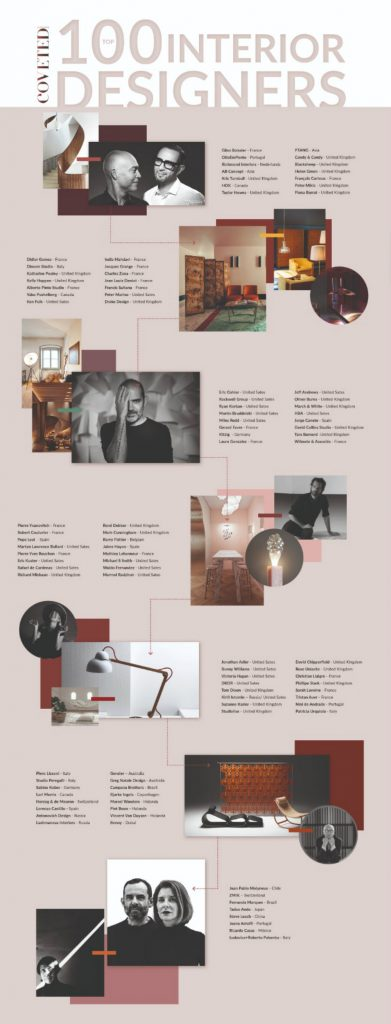 Get to Know Our Top 100 Inspirational Designers!